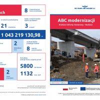 folder obrazujący postępy w modernizacji krakowskiego węzła kolejowego kwiecień 2019 r.