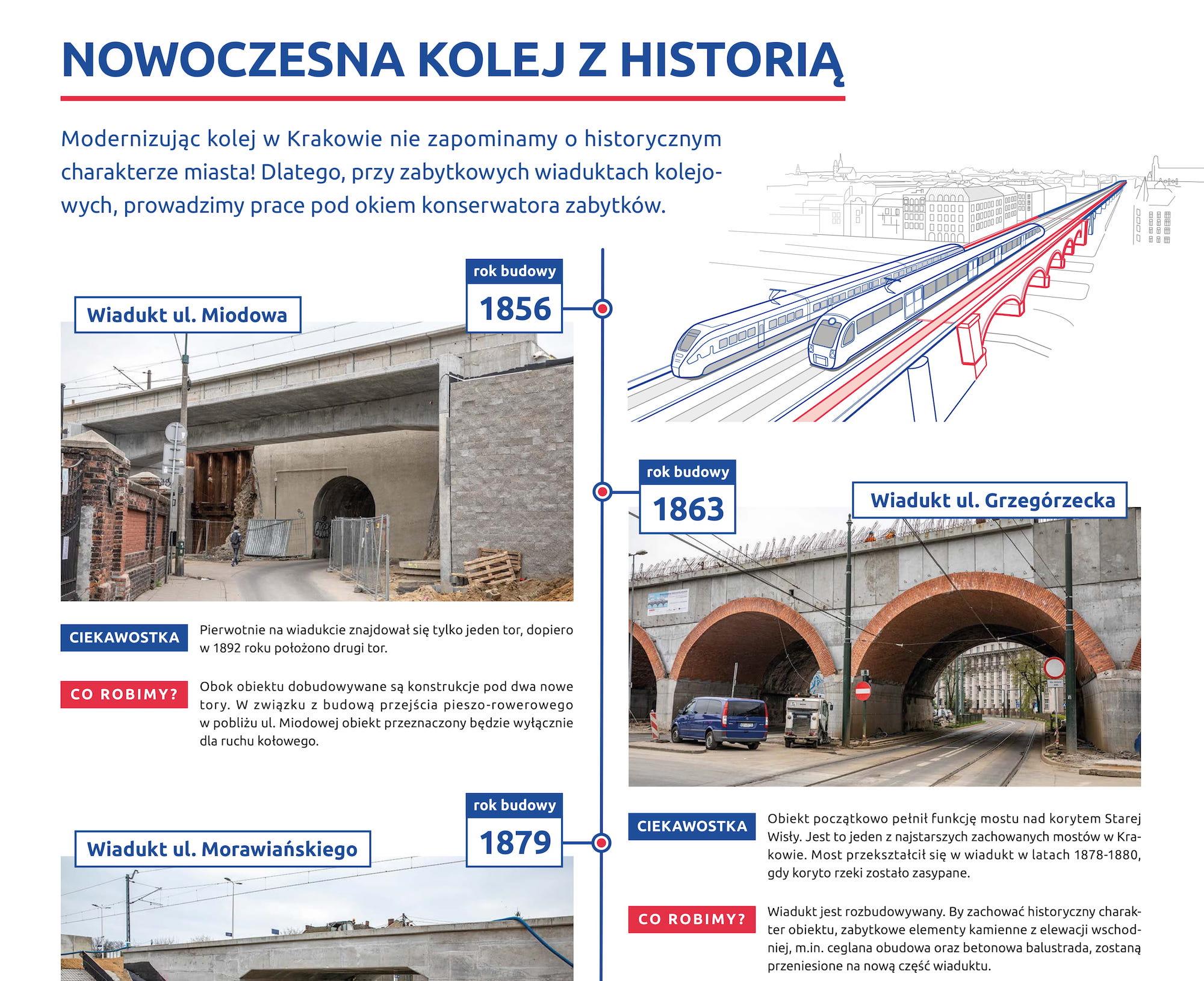 Infografika pokazująca zdjęcia historycznych wiaduktów kolejowych w Krakowie, przebudowywanych w ramach modernizacji krakowskiej linii kolejowej.
