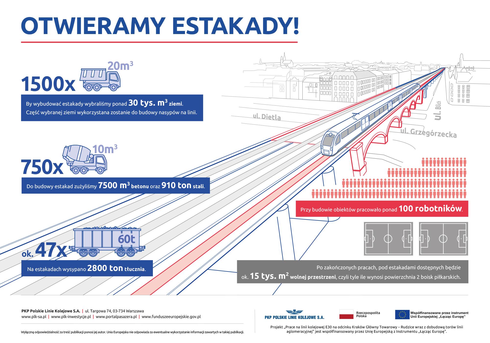 Infografika przedstawiająca wizualizację estakad z 4 torami kolejowymi w centrum Krakowa.