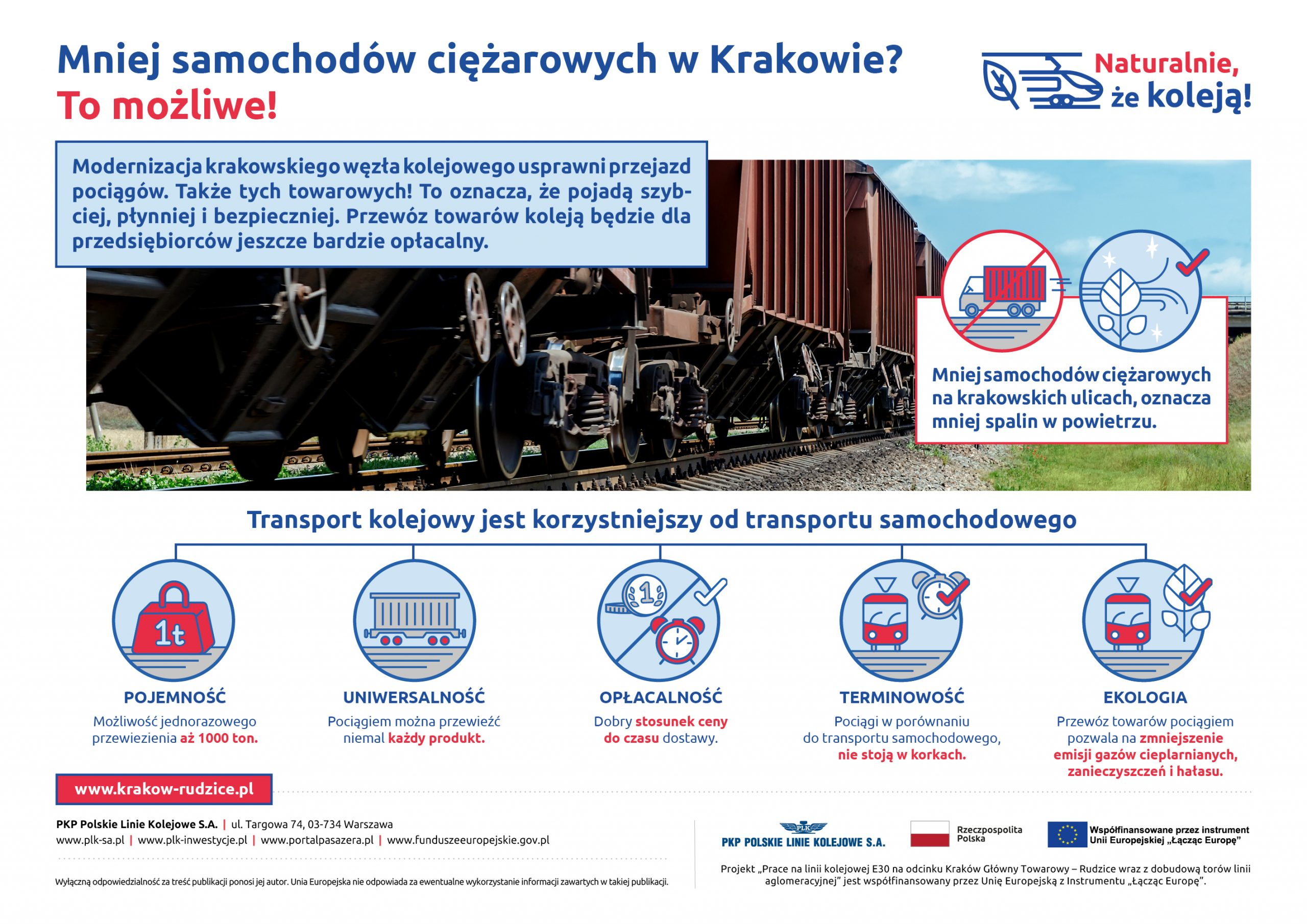 Infografika z cyklu Naturalnie, że koleją obrazująca zwiększenie możliwości wykorzystania transportu kolejowego dzięki modernizacji linii kolejowej w Krakowie.