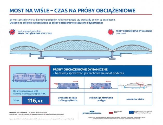 Most naWiśle - czas napróby obciążeniowe infografika