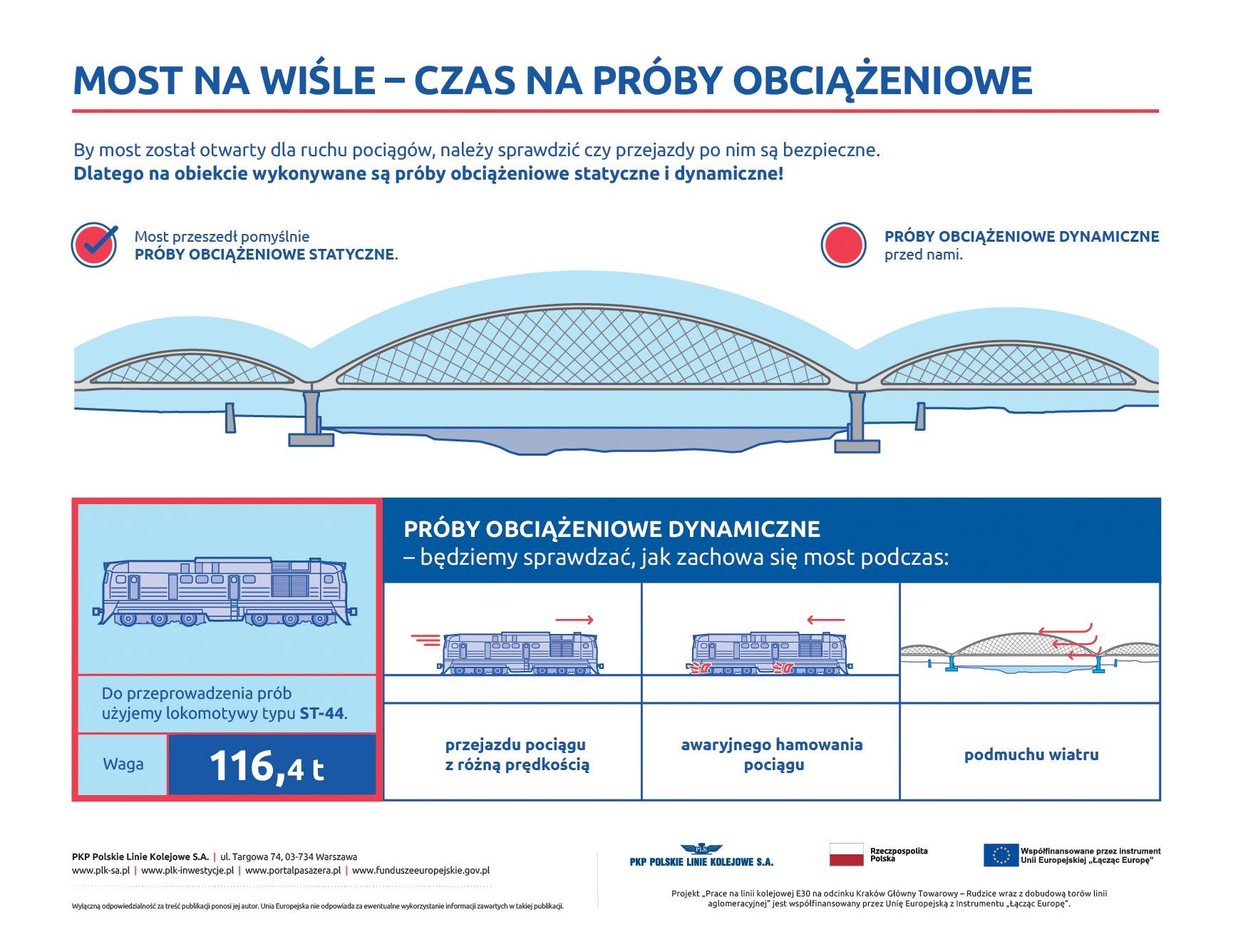 Most na Wiśle - czas na próby obciążeniowe infografika