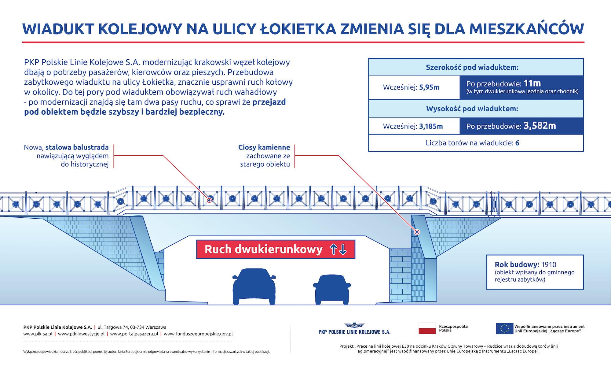 Infografika przedstawiająca jak będzie wyglądał wiadukt przy ul. Łokietka po przebudowie.