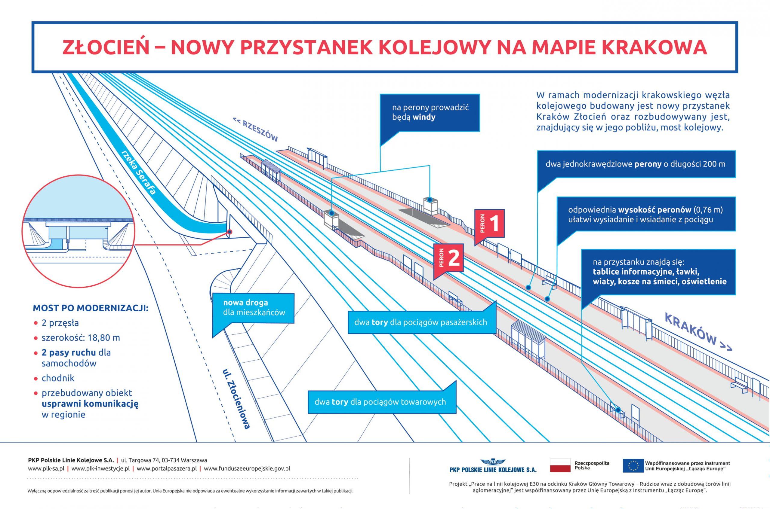 Infografika przedstawiająca wizualizację nowego przystanku Kraków Złocień.