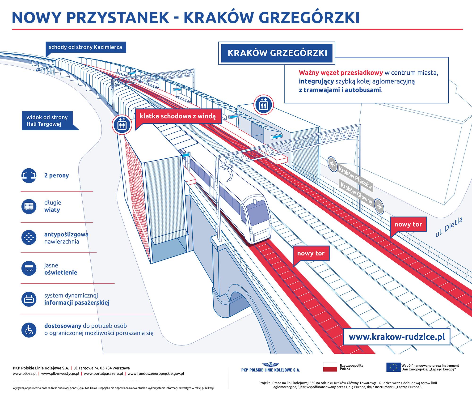 Infografika przedstawiająca wizualizację przystanku Kraków Grzegórzki.