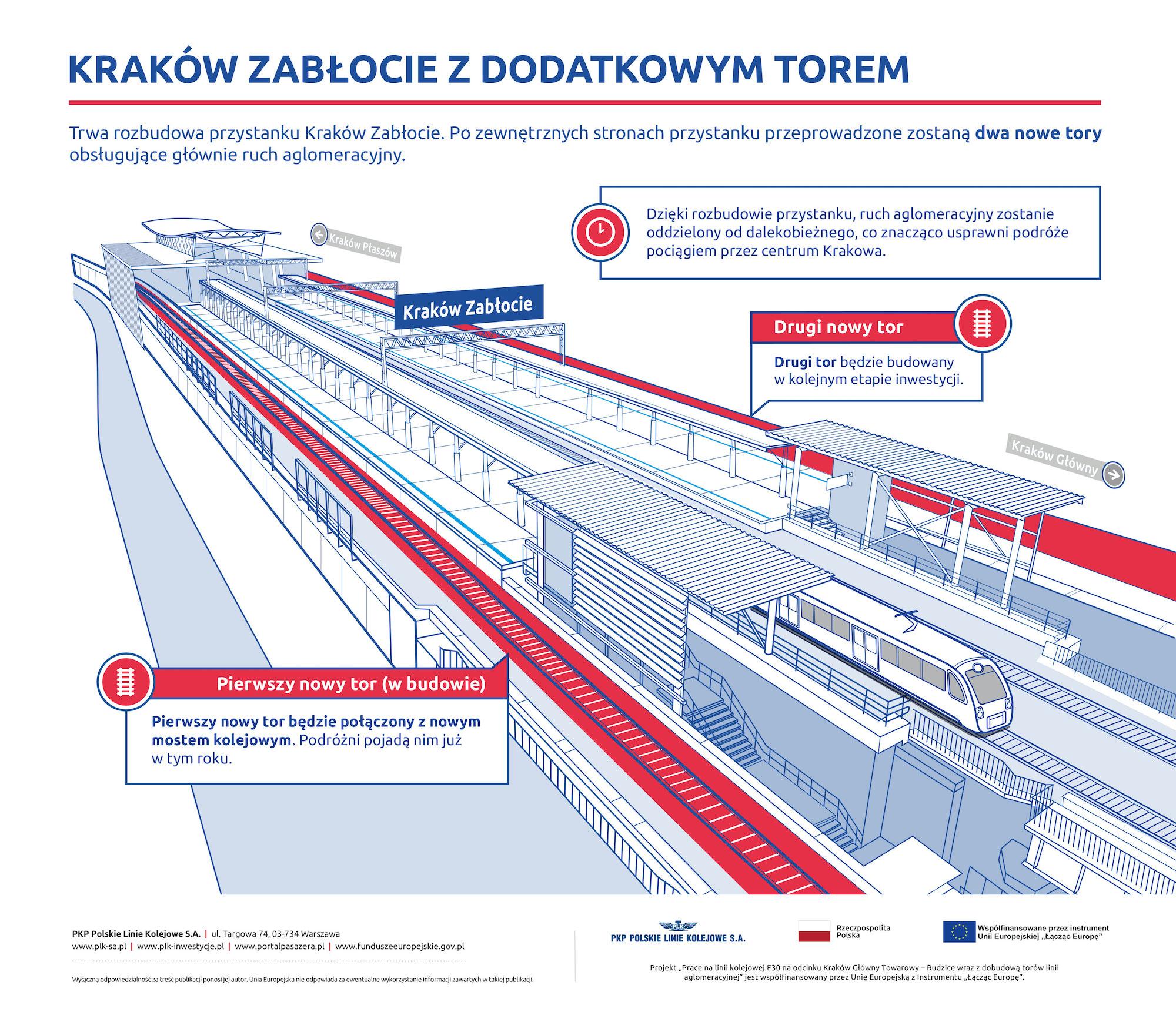 Infografika przedstawiająca rozbudowę przystanku Kraków Zabłocie dla toru z nowego mostu kolejowego na Wiśle w Krakowie