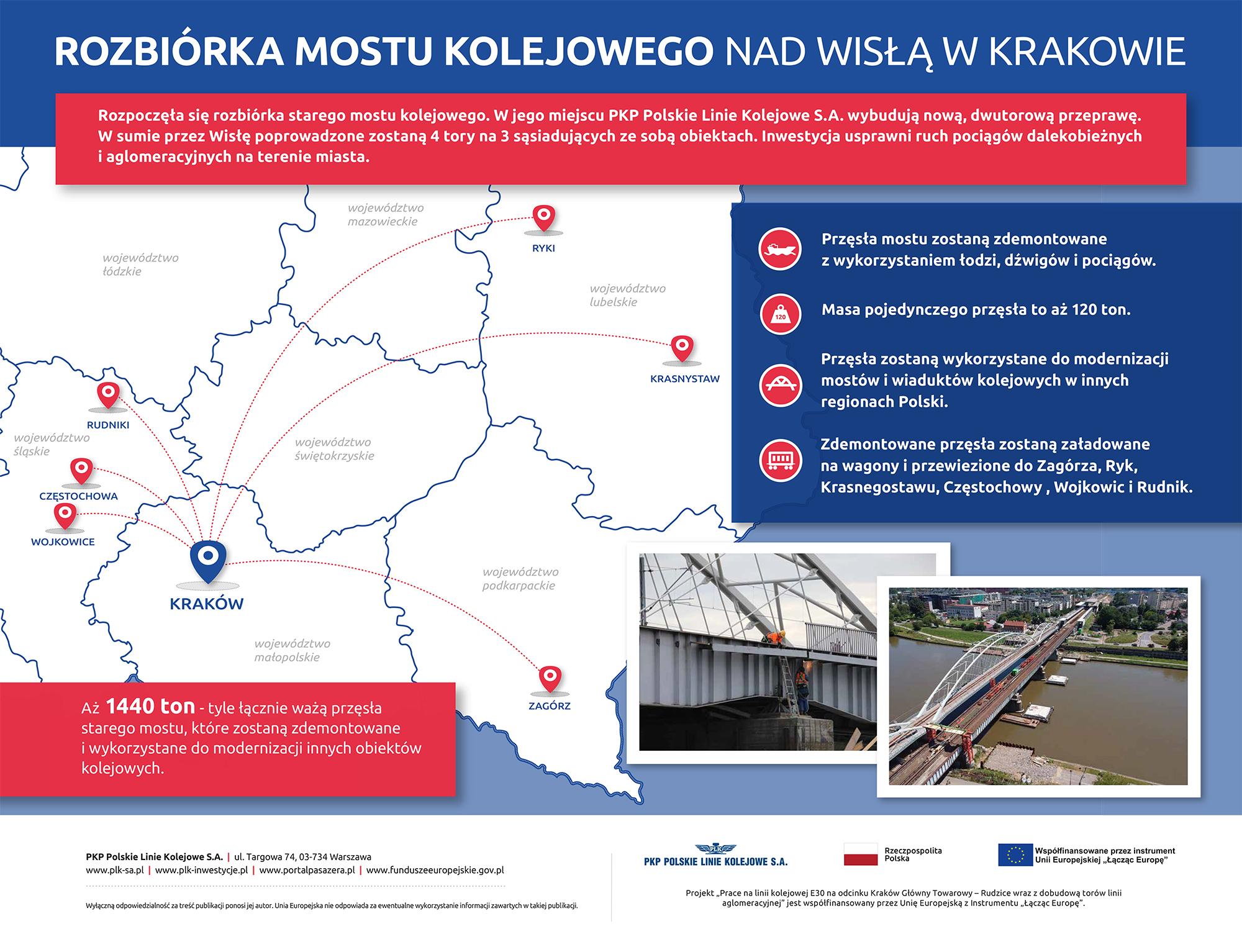 Infografika pokazująca mapę południowo-wschodniej części Polski z zaznaczonymi miejscami, do których trafią przęsła z demontowanego mostu kolejowego na Wiśle w Krakowie.