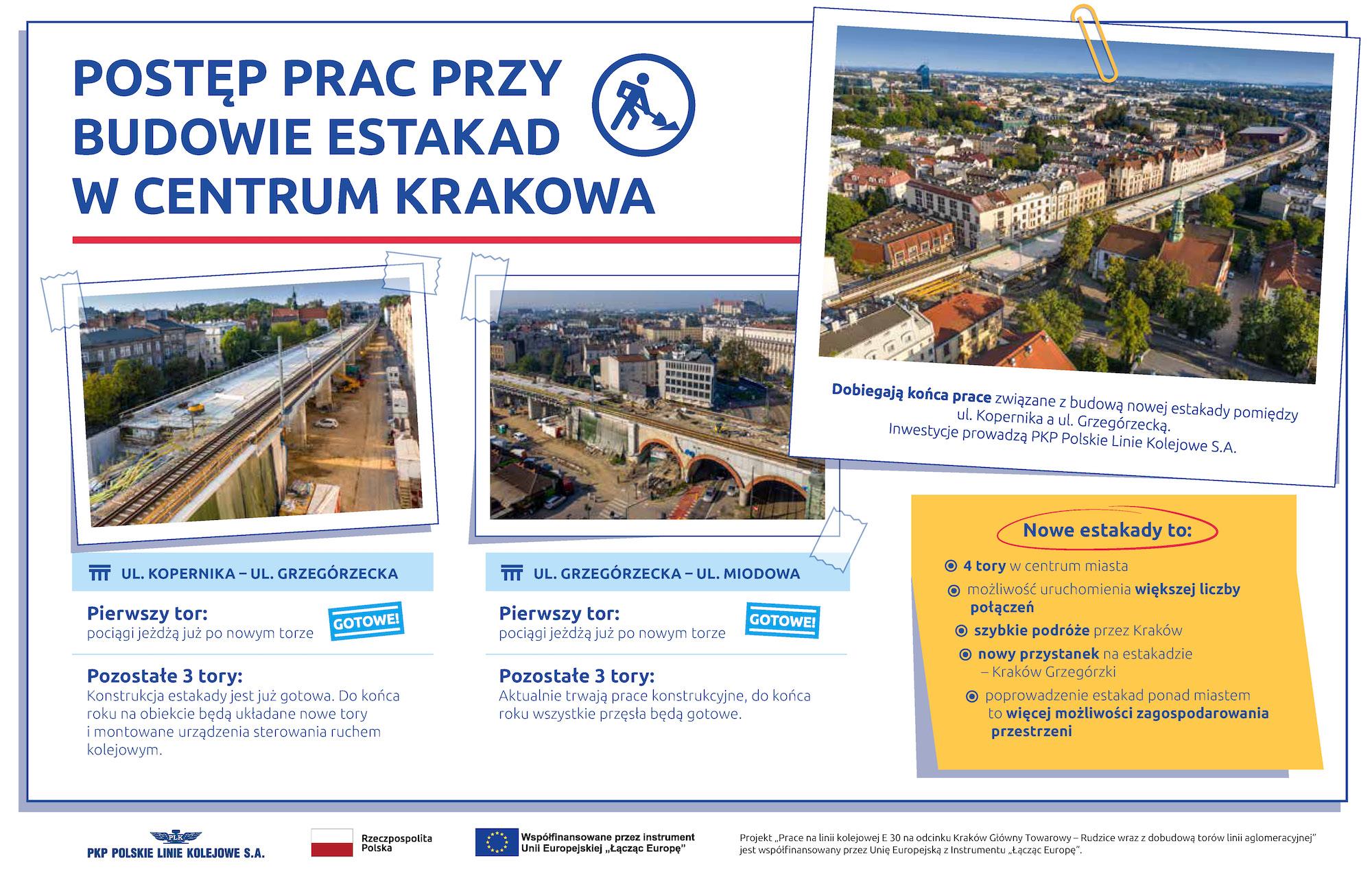 Infografika pokazująca postęp prac przy budowie estakad w centrum Krakowa. Zawiera zdjęcia budowanych estakad wykonane z powietrza.