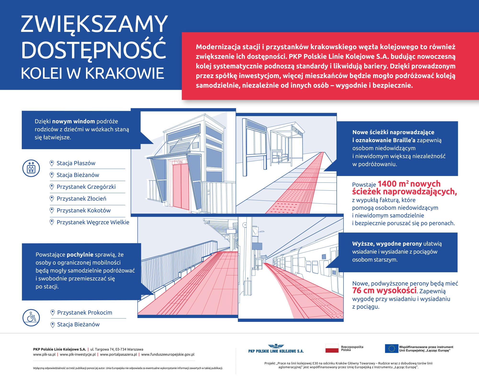 Kolej bez barier w Krakowie - infografika